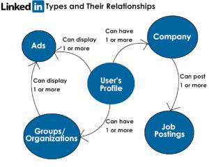 Curriculum con i Social Network