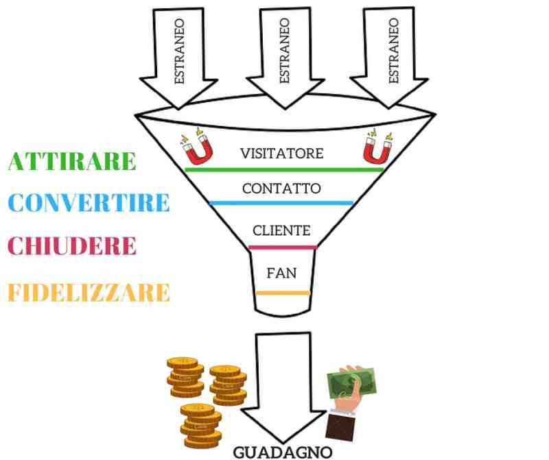 FUNNEL DI VENDITA E FB ADS