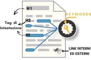 Keyword, link, tag di intestazione