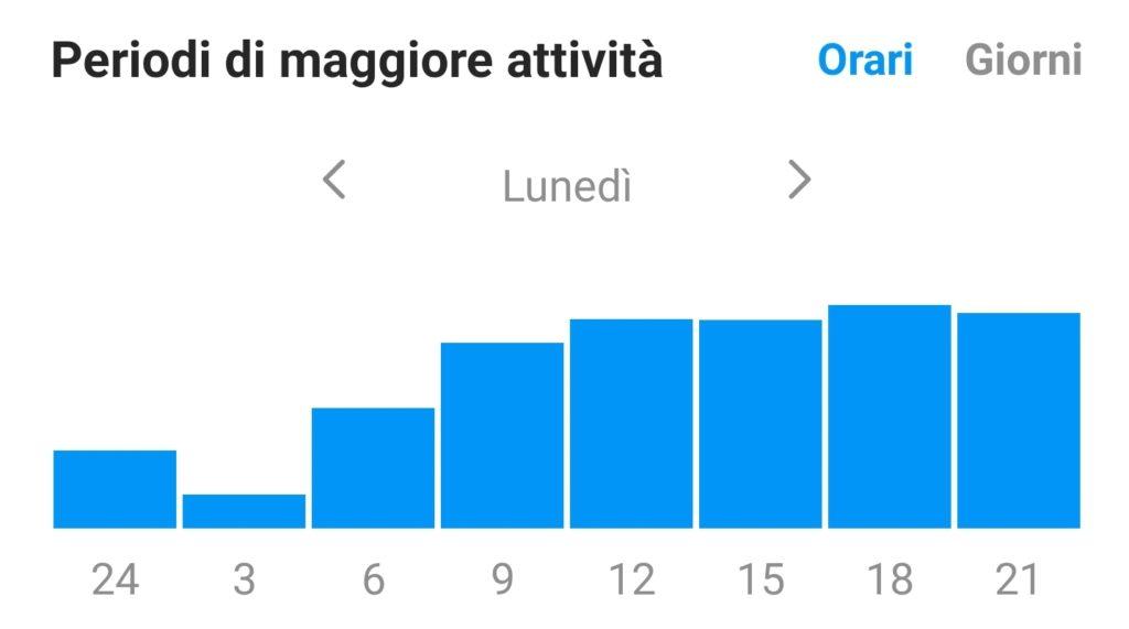 instagram aumentare engagement dati statistici pubblico