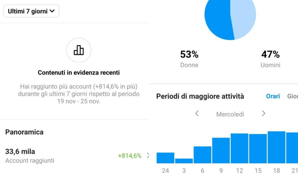 profilo instagram business dati